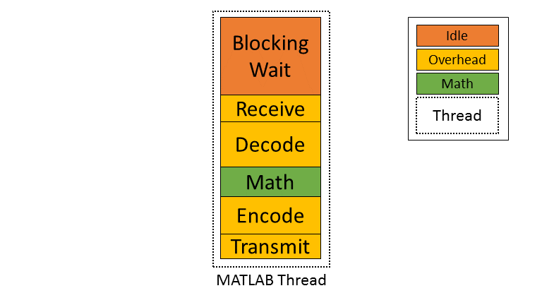 Using MATLAB for hardware-in-the-loop prototyping #1 : Message