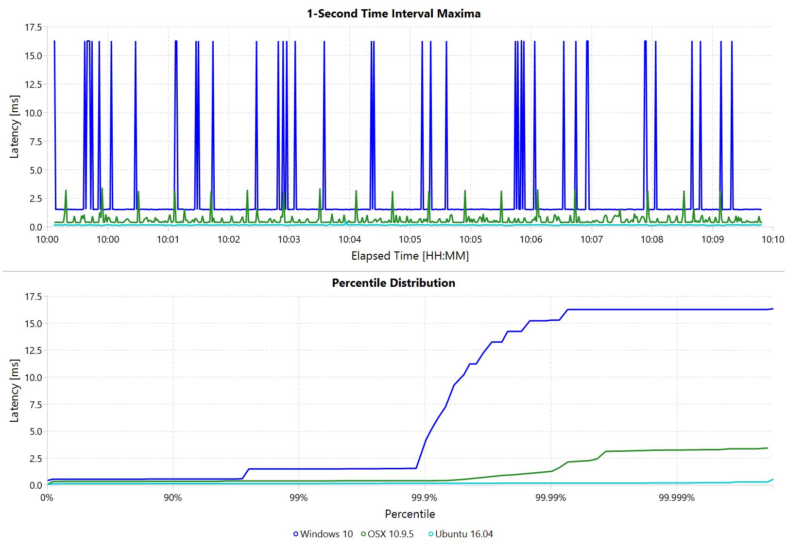 Windows vs. Linux vs. Mac hiccups (10 min)