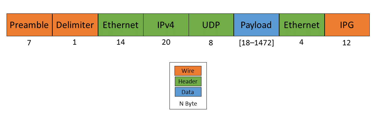 ethernet ip udp header.png