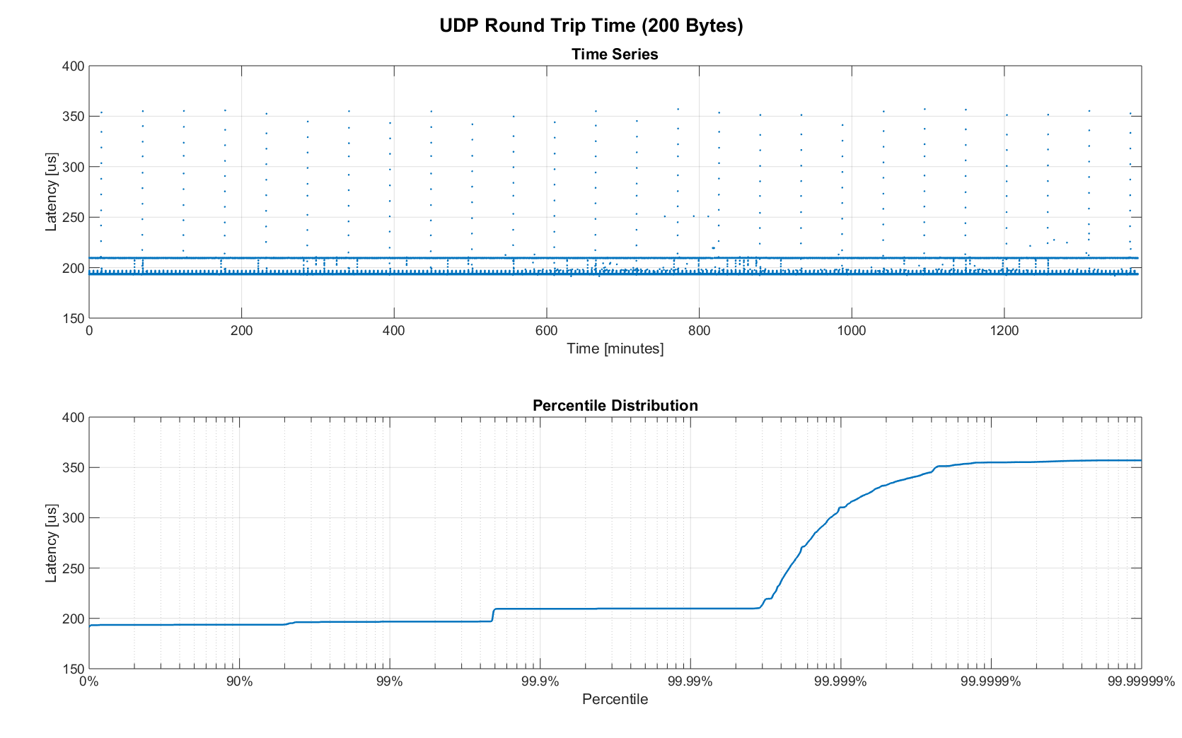 Analyzing the viability of Ethernet and UDP for robot control