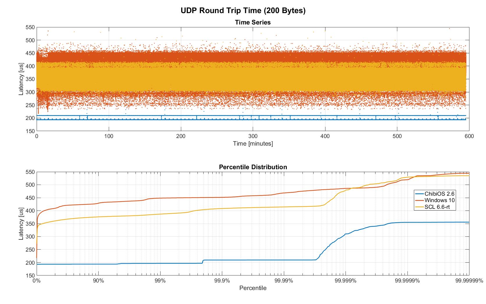 rtt linux 1x comparison 10h.png